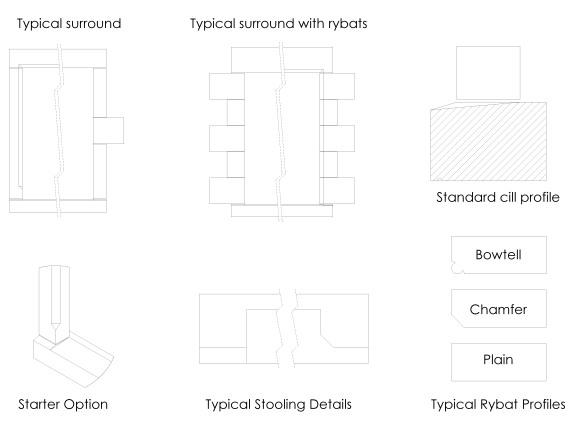 An example of our typical window components.